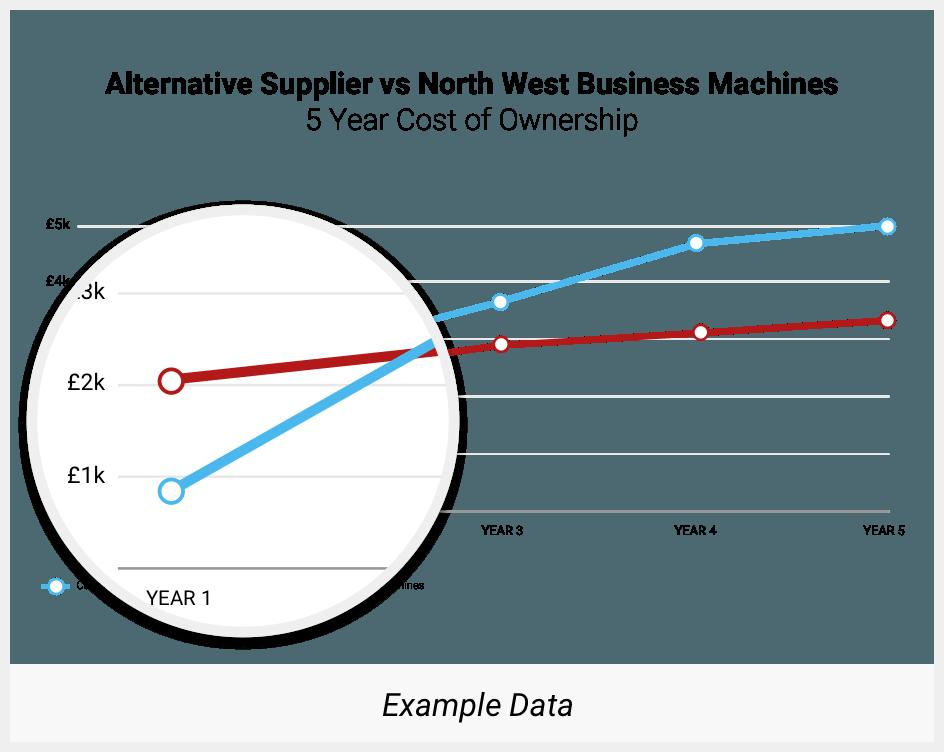 Alternative Supplier vs NWBM